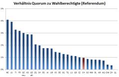 Verhältnis Quorum zu Wahlberechtigte (Referendum)