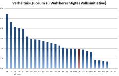 Verhältnis Quorum zu Wahlberechtigte (Volksinitiative)