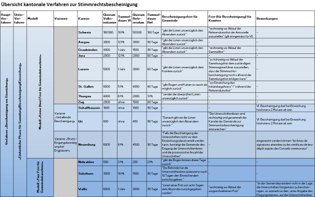 Tabelle Bescheinigung Einheitliche Phase