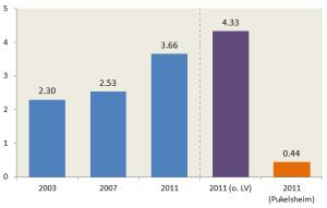 Die Werte des Gallagher-Index für die Nationalratswahlen 2003, 2007 und 2011 (links). Auf der rechten Seite die entsprechenden (hypothetischen) Werte für das Hagenbach-Bischoff-System ohne Listenverbindungen sowie das Pukelsheimsystem. (Zum Vergrössern auf die Grafik klicken.)