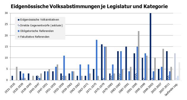 Abstimmungen je Legislatur
