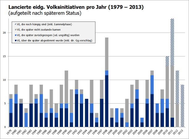 Lancierte eidg. Volksinitiativen pro Jahr (1979 – 2013)