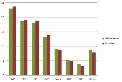 Vergleich von (gewichteten) Wähleranteilen und Sitzanteilen in kantonalen Parlamenten (zum Vergrössern aufs Bild klicken). Quelle: ZDA