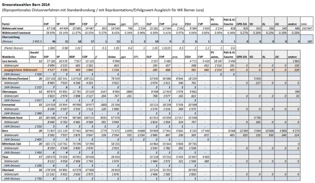 BE 2014 Biproporz (inkl. Ausgleich JuraBE)