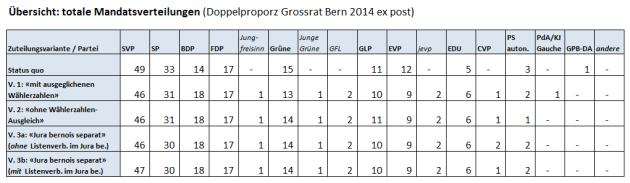 Übersicht Doppelproporz BE 2014