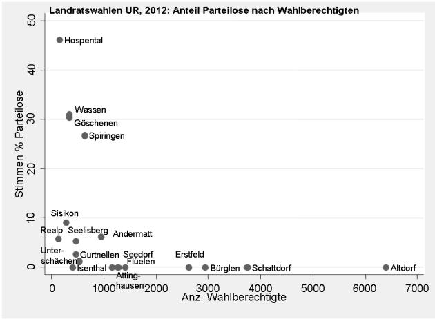 UR 2012 Parteilose Bevölkerung