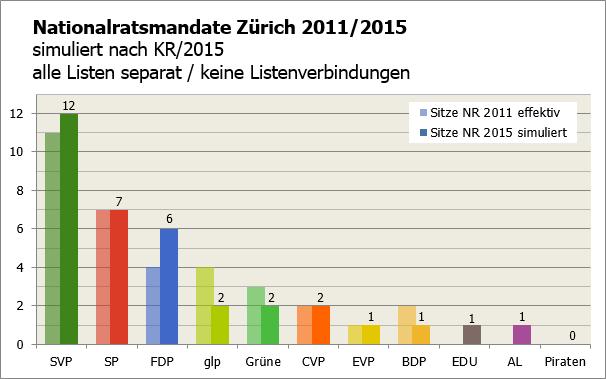 KR ZH 2015 als NR (keine LV)