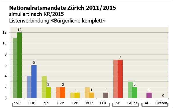 KR ZH 2015 als NR (LV Bürgerliche)