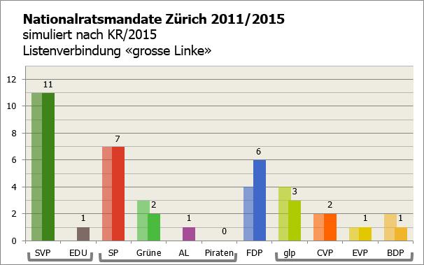KR ZH 2015 als NR (LV grosse Linke)