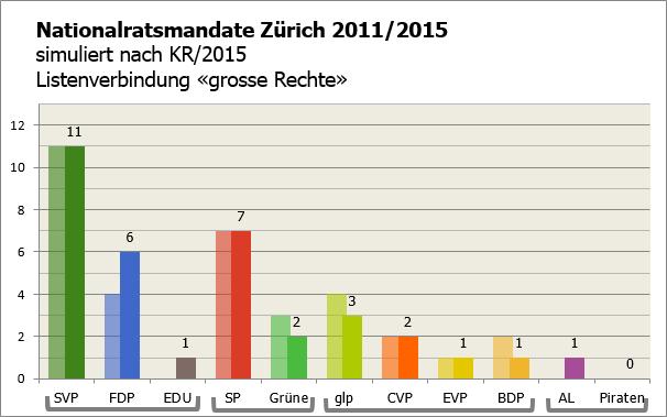KR ZH 2015 als NR (LV grosse Rechte)