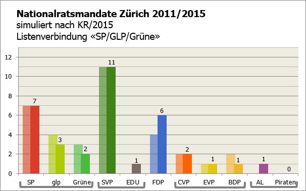 KR ZH 2015 als NR (LV SP-GLP-GPS)
