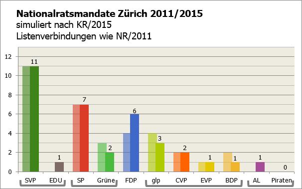 KR ZH 2015 als NR (LV wie NR 2015)