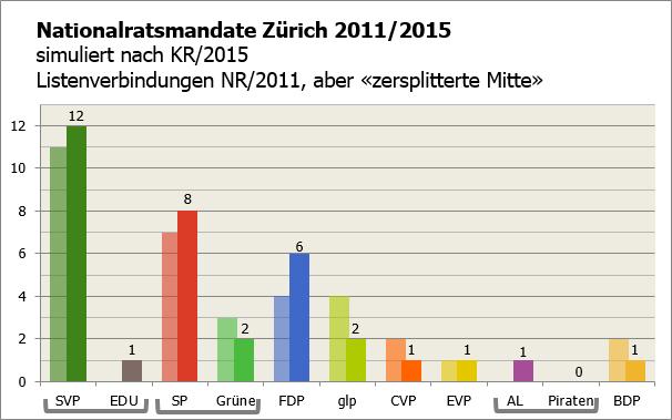 KR ZH 2015 als NR (LV zersplitterte Mitte)
