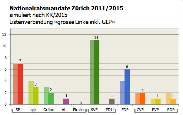 KR ZH 2015 als NR LV grosse Linke inkl. GLP