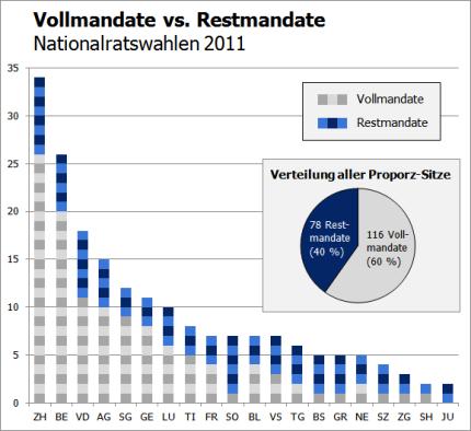 Voll- vs. Restmandate NR 2011