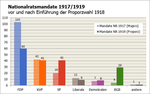 Nationalratsmandate 1917-1919