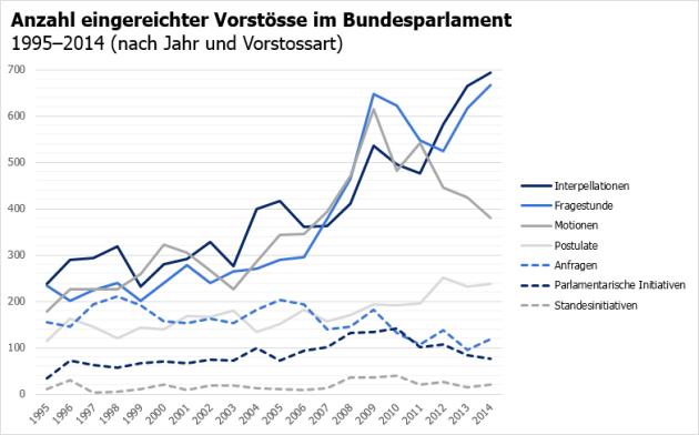 Vorstösse BVers nach Jahr und Art 1995-2014