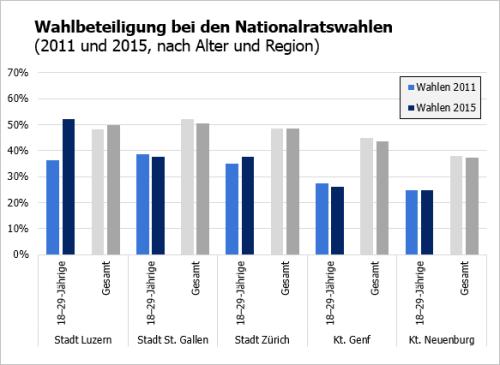 Wahlbeteiligung Junge NR 2011-15