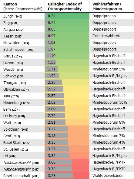 Je höher der Gallagher-Index-Wert, desto disproportionaler die jeweilige Wahl.