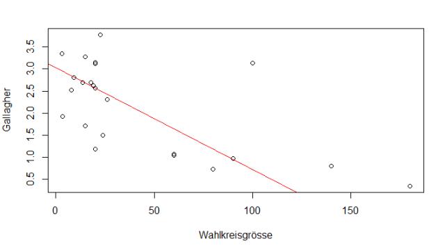 Zusammenhang zwischen effektiver durchschnittlicher Wahlkreisgrösse und Gallagher-Index