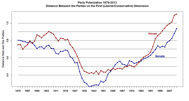 Polarisierung_USA