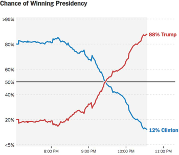 Die New York Times gab Donald Trump in ihrer Prognose eine 15-Prozent-Chance, die Wahlen zu gewinnen. In der Wahlnacht musste sie diese Schätzung bald revidieren. Bild: New York Times