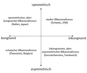 bicameralism-lijphart